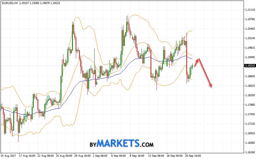 EUR/USD forecast Euro Dollar on September 22, 2017