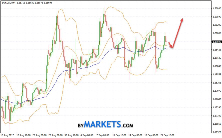 EUR/USD forecast Euro Dollar on September 25, 2017