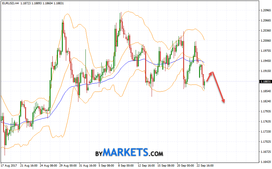 EUR/USD forecast Euro Dollar on September 26, 2017