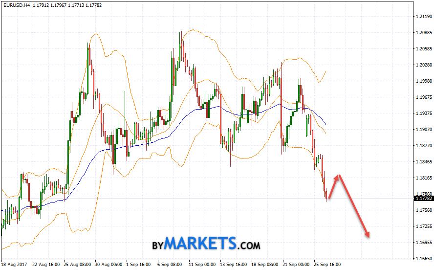 EUR/USD forecast Euro Dollar on September 27, 2017