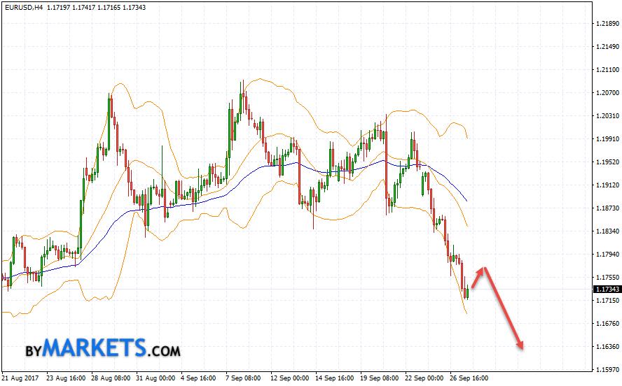EUR/USD forecast Euro Dollar on September 28, 2017