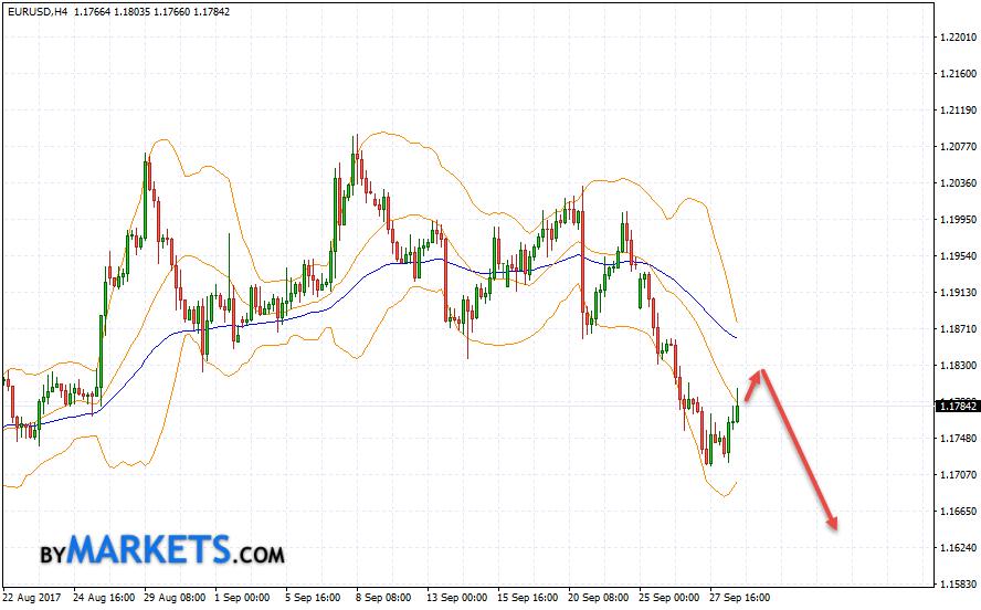 EUR/USD forecast Euro Dollar on September 29, 2017