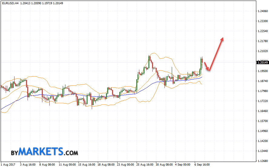 EUR/USD forecast Euro Dollar on September 8, 2017