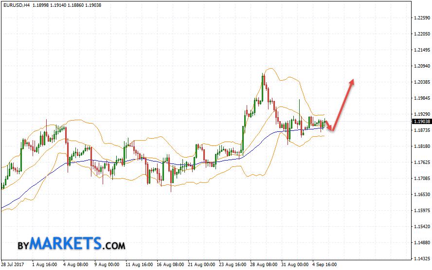 EUR/USD forecast Euro Dollar on September 6, 2017