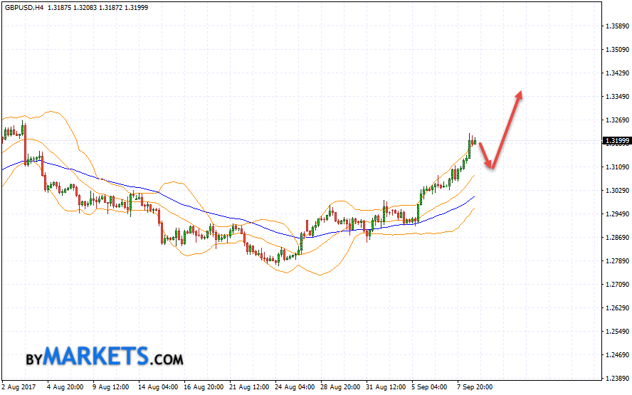 GBP/USD forecast Pound Dollar on September 11, 2017