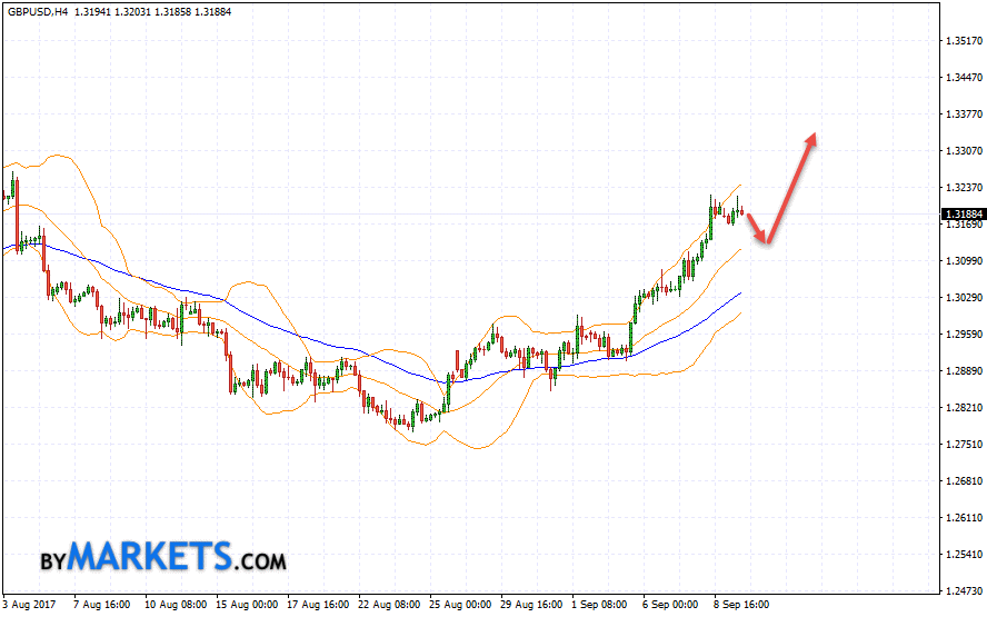 GBP/USD forecast Pound Dollar on September 12, 2017