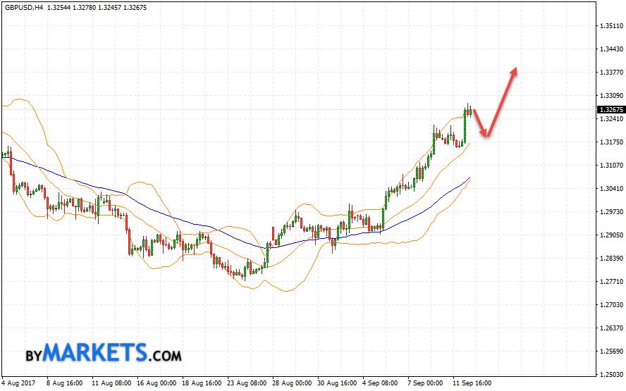 GBP/USD forecast Pound Dollar on September 13, 2017