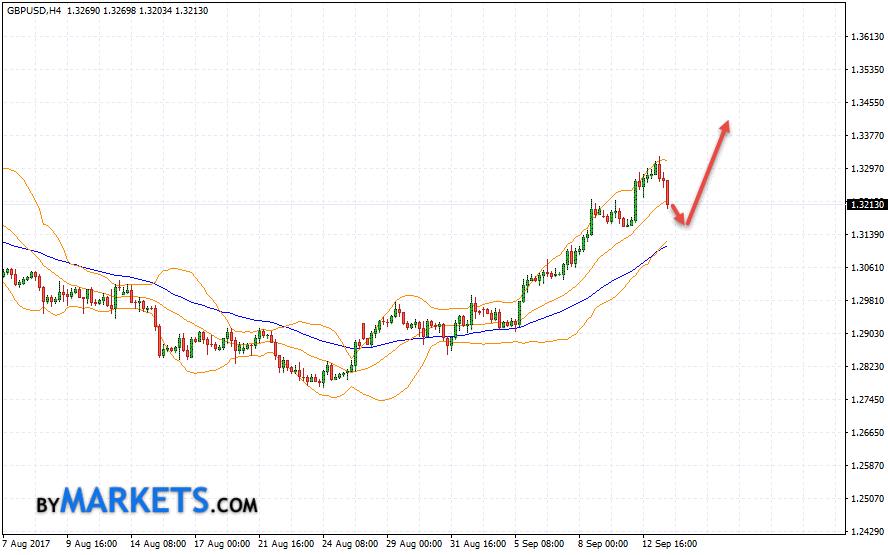 GBP/USD forecast Pound Dollar on September 14, 2017