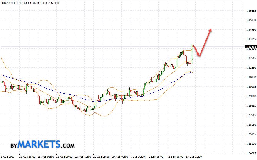GBP/USD forecast Pound Dollar on September 15, 2017