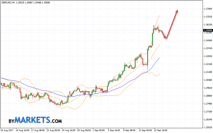 GBP/USD forecast Pound Dollar on September 19, 2017