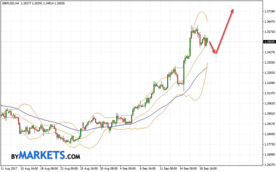 GBP/USD forecast Pound Dollar on September 20, 2017