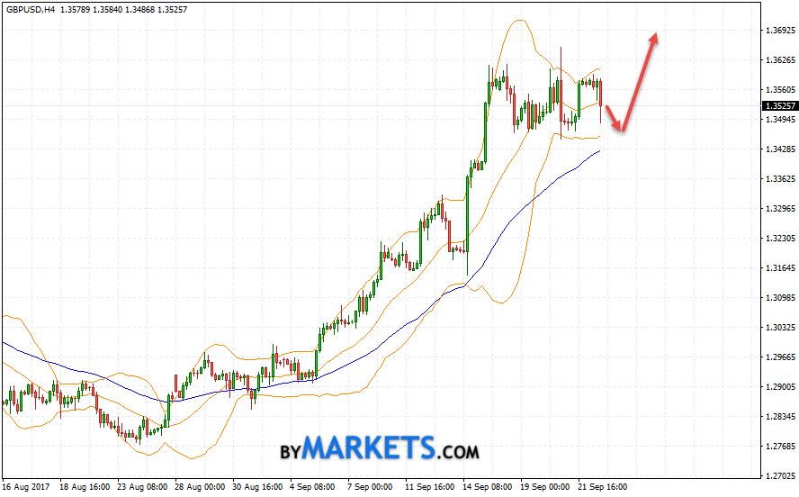 GBP/USD forecast Pound Dollar on September 25, 2017