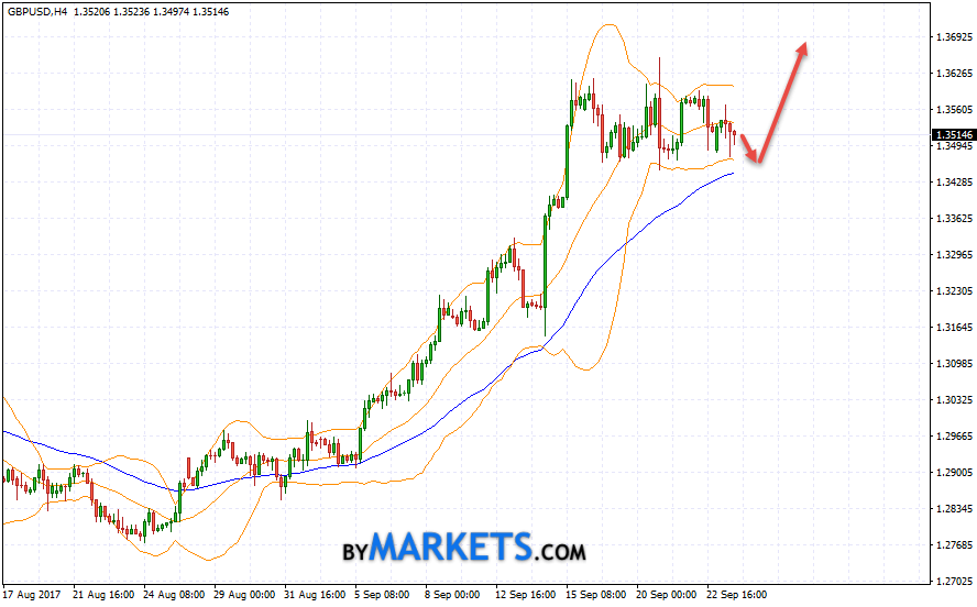 GBP/USD forecast Pound Dollar on September 26, 2017