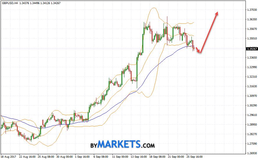 GBP/USD forecast Pound Dollar on September 27, 2017