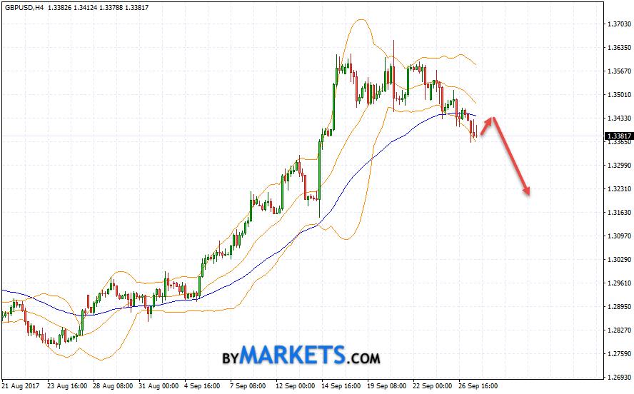 GBP/USD forecast Pound Dollar on September 28, 2017