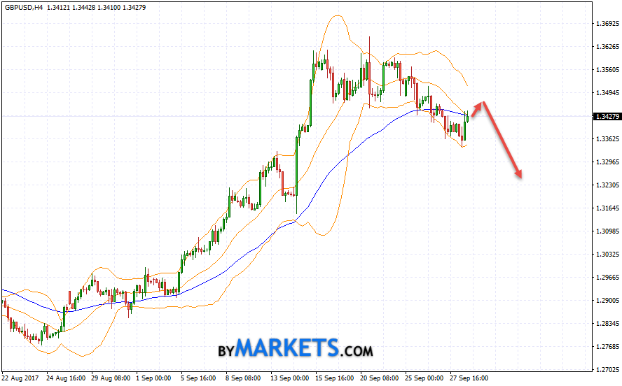 GBP/USD forecast Pound Dollar on September 29, 2017