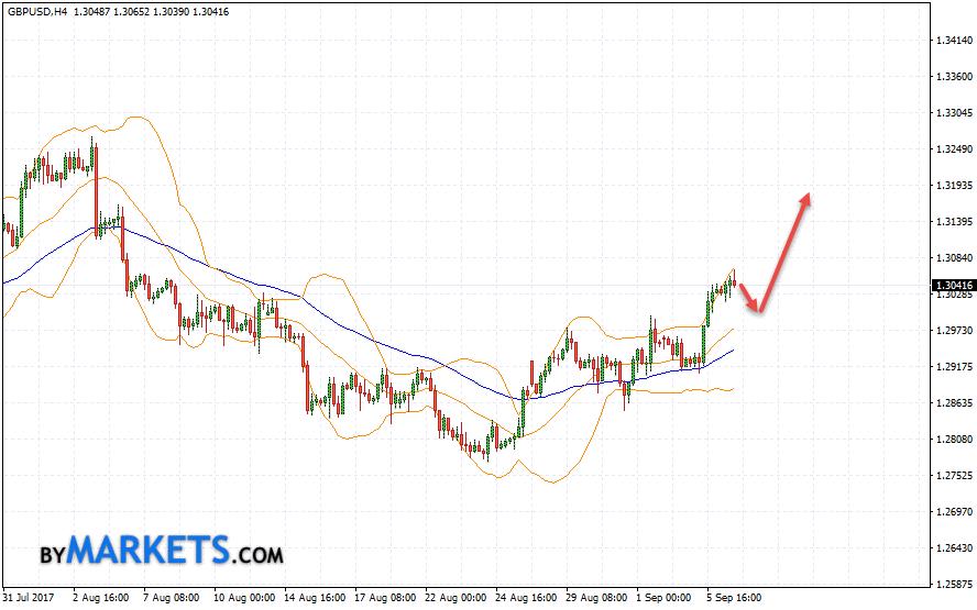 GBP/USD forecast Pound Dollar on September 7, 2017