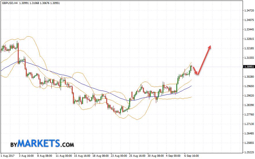 GBP/USD forecast Pound Dollar on September 8, 2017