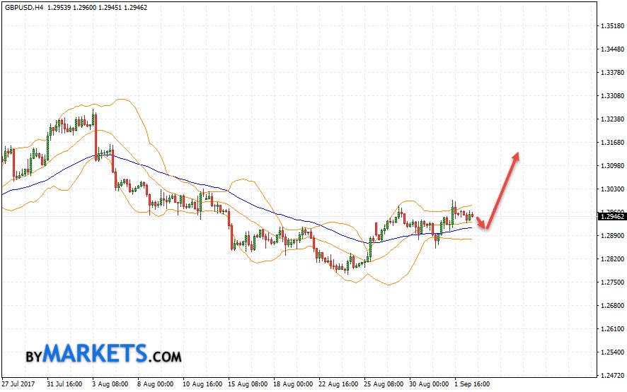 GBP/USD forecast Pound Dollar on September 5, 2017