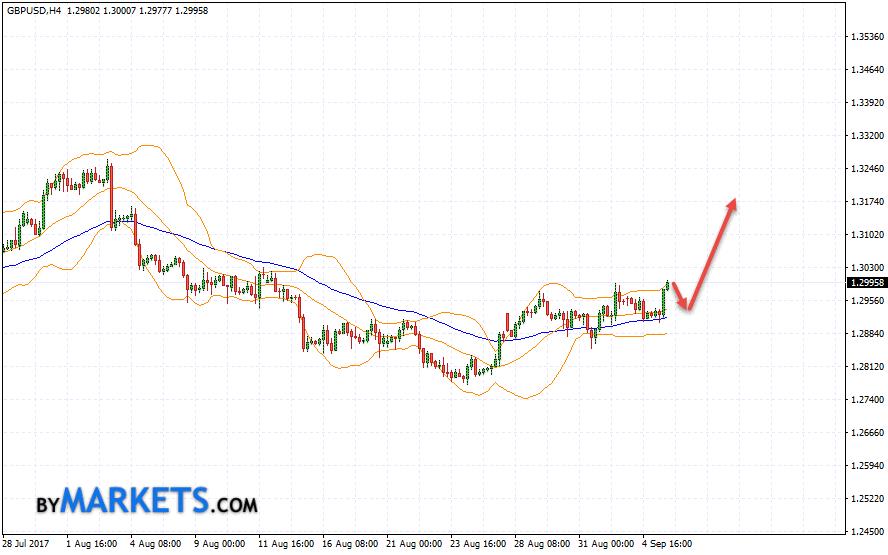 GBP/USD forecast Pound Dollar on September 6, 2017