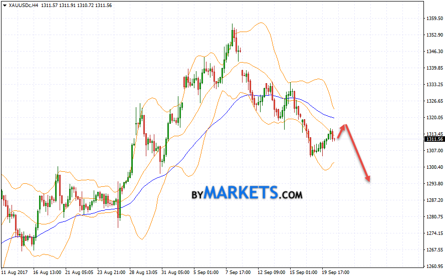 GOLD forecast and XAU/USD analysis on September 21, 2017