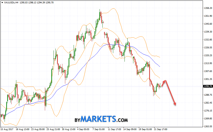 GOLD forecast and XAU/USD analysis on September 25, 2017