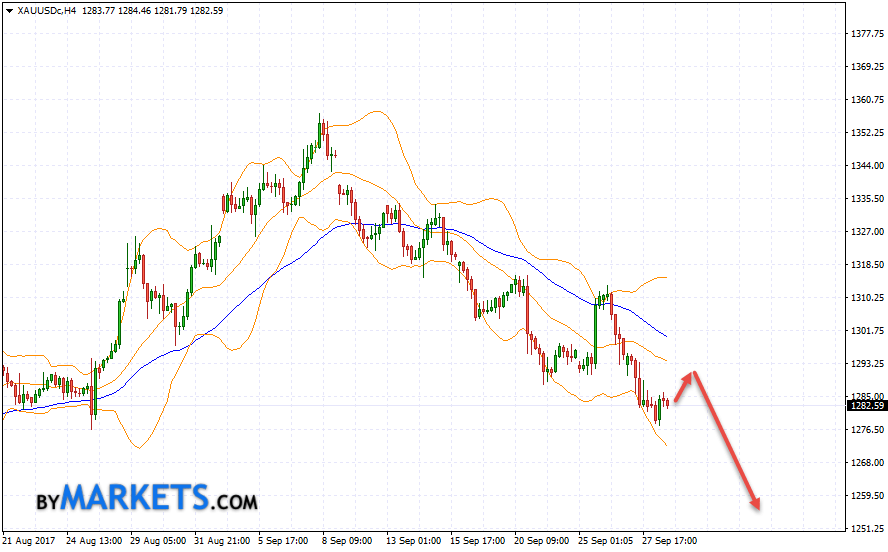GOLD forecast and XAU/USD analysis on September 29, 2017