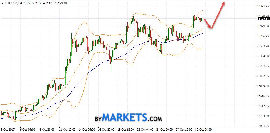 Bitcoin Price Weekly Analysis – BTC/USD Bullish above $15,500
