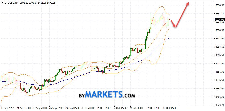 Bitcoin (BTC/USD) forecast and analysis on October 17, 2017
