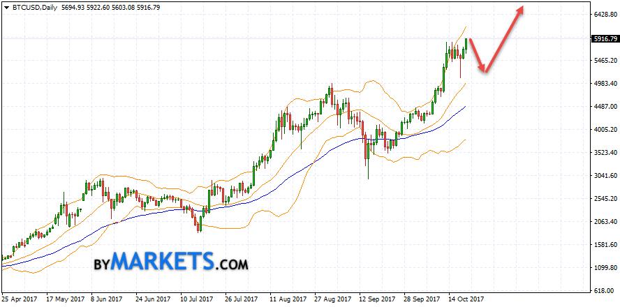 Bitcoin (BTC/USD) forecast on October 23 — 27, 2017