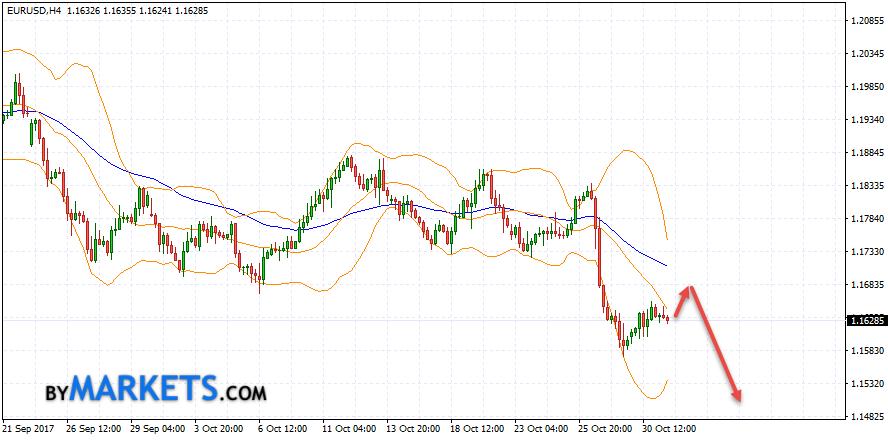 EUR/USD forecast Euro Dollar on November 1, 2017