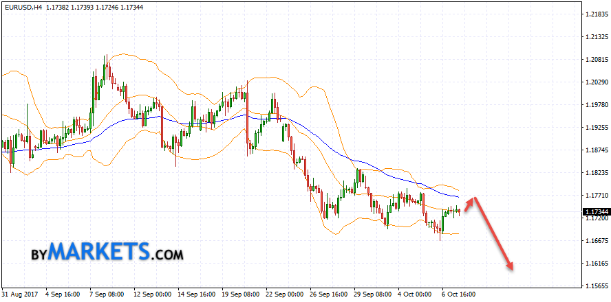 EUR/USD forecast Euro Dollar on October 10, 2017