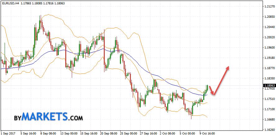 EUR/USD forecast Euro Dollar on October 11, 2017
