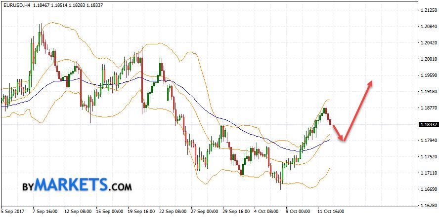 EUR/USD forecast Euro Dollar on October 13, 2017