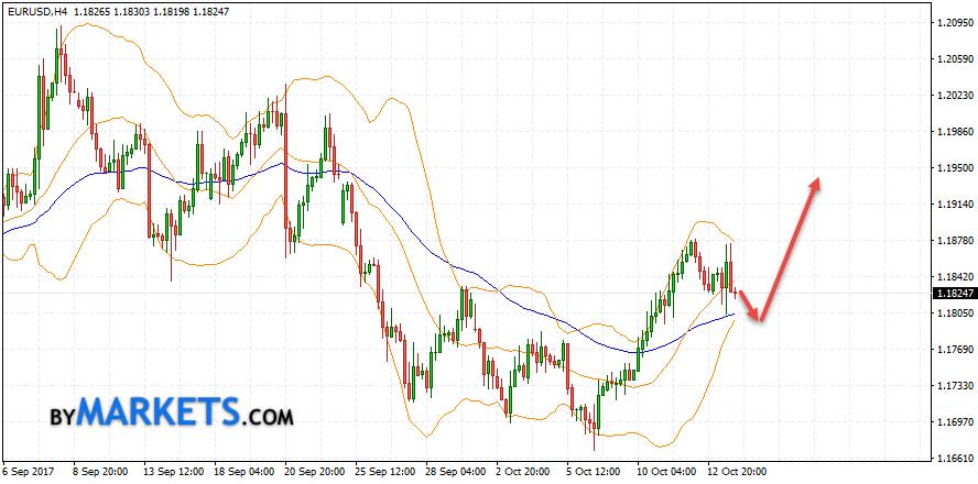 EUR/USD forecast Euro Dollar on October 16, 2017