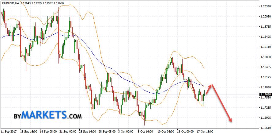 EUR/USD forecast Euro Dollar on October 18, 2017