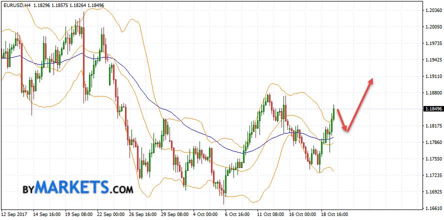 EUR/USD forecast Euro Dollar on October 20, 2017