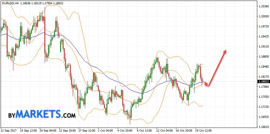 EUR/USD forecast Euro Dollar on October 23, 2017
