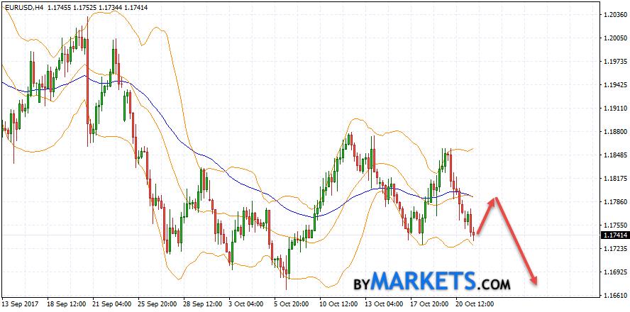 EUR/USD forecast Euro Dollar on October 24, 2017