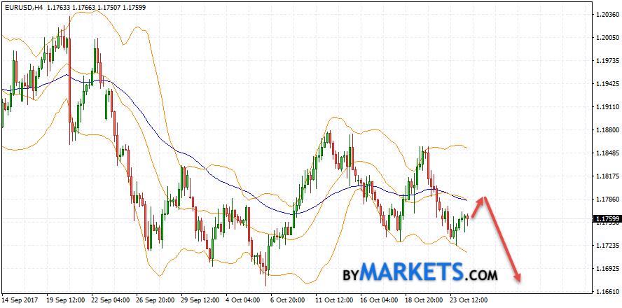EUR/USD forecast Euro Dollar on October 25, 2017