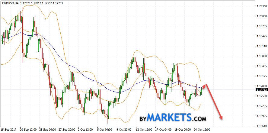 EUR/USD forecast Euro Dollar on October 26, 2017