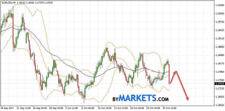 EUR/USD forecast Euro Dollar on October 27, 2017