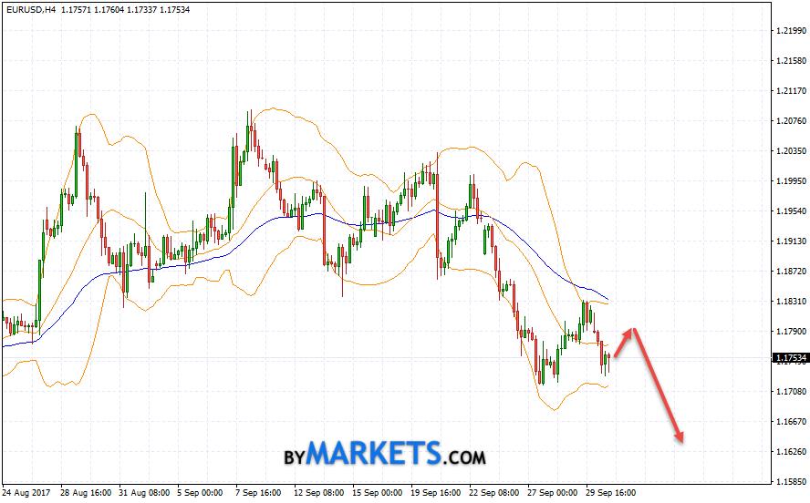 EUR/USD forecast Euro Dollar on October 3, 2017