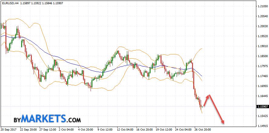 EUR/USD forecast Euro Dollar on October 30, 2017