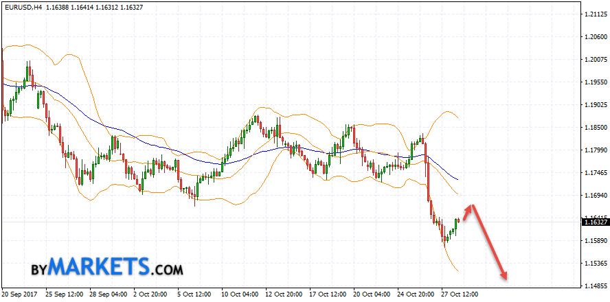 EUR/USD forecast Euro Dollar on October 31, 2017
