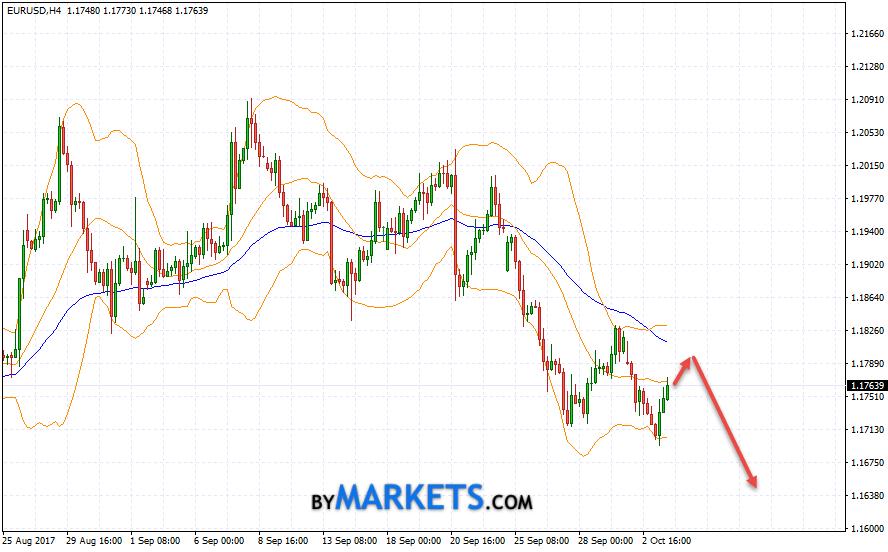 EUR/USD forecast Euro Dollar on October 4, 2017