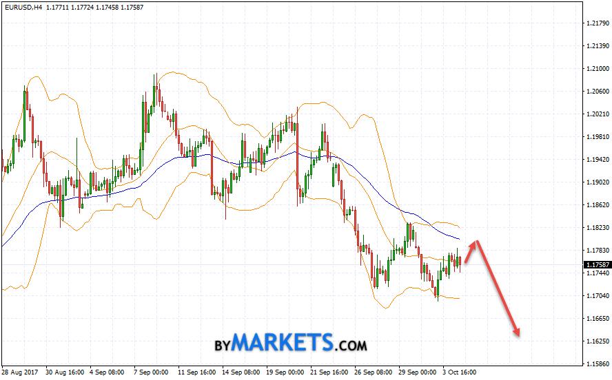 EUR/USD forecast Euro Dollar on October 5, 2017
