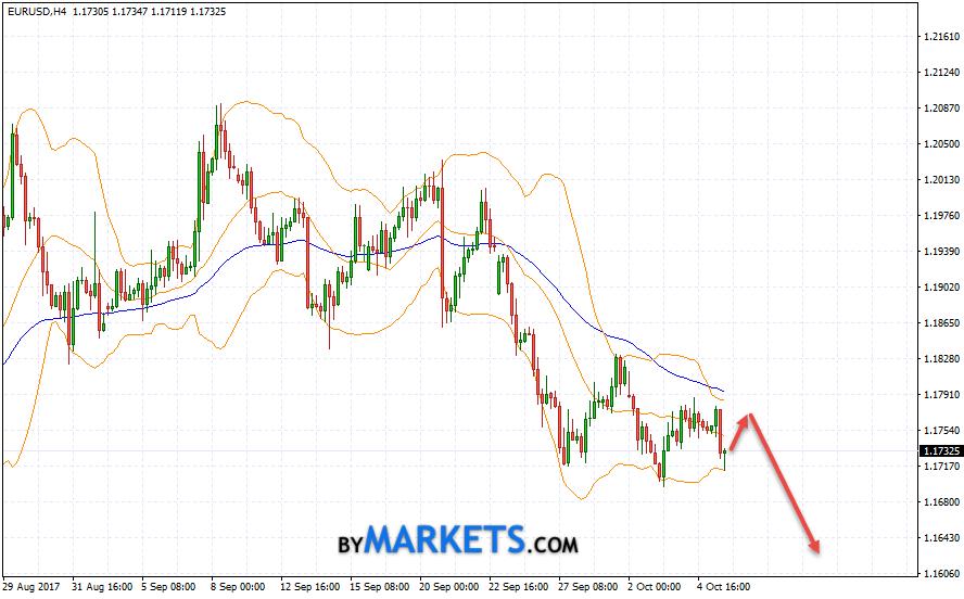 EUR/USD forecast Euro Dollar on October 6, 2017