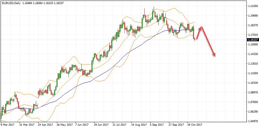EUR/USD forecast on October 30 — November 3, 2017