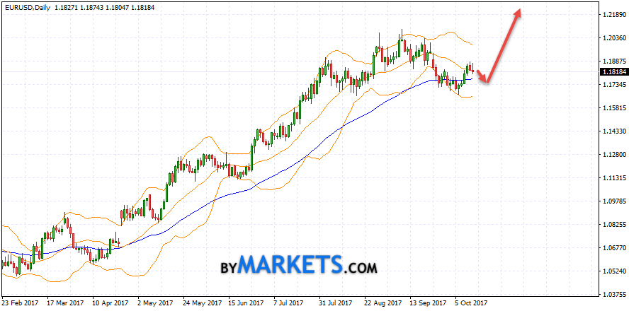 EUR/USD weekly forecast on October 16 — October 20, 2017